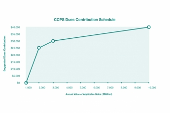 CCPS membership costs